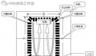 游赚观点:无尘机房如何构建,有必要吗?