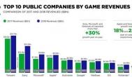 托国内玩家的福,18年游戏收入排行榜,腾讯又获第一