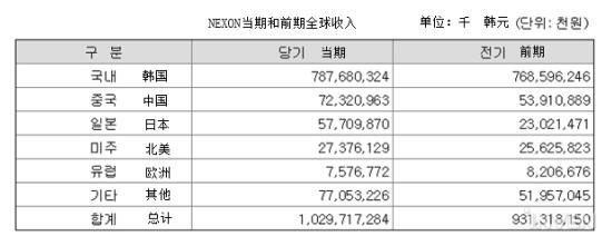 DNF给腾讯一年赚多少钱?国服去年为韩开发商赚62.3亿