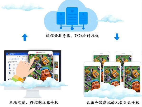 【云手机是什么?】安卓虚拟云手机科普知识