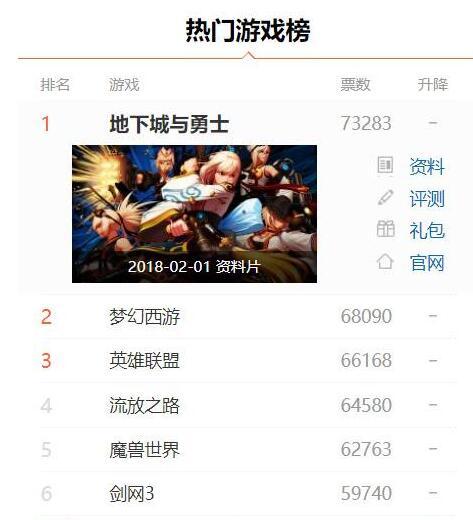 网游排行榜第一名《地下城勇士》,dnf靠什么超越梦幻西游?