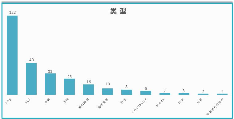 已获版号的328款手游:RPG占比3成,仙侠占比27%