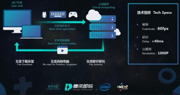 """腾讯发力云游戏平台,推出""""腾讯即玩"""""""