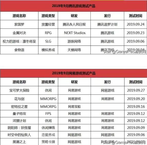 9月新游:腾讯发力SLG,网易休闲风,小厂三国手游扎堆