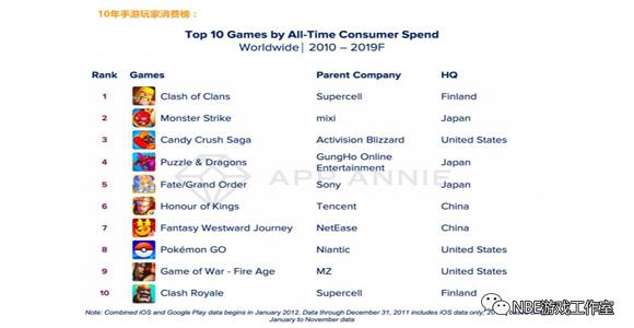 点评:过去10年手游消费排行榜